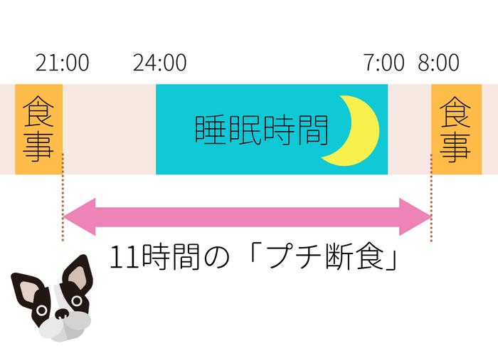 睡眠不足 太る 理由・原因の図2