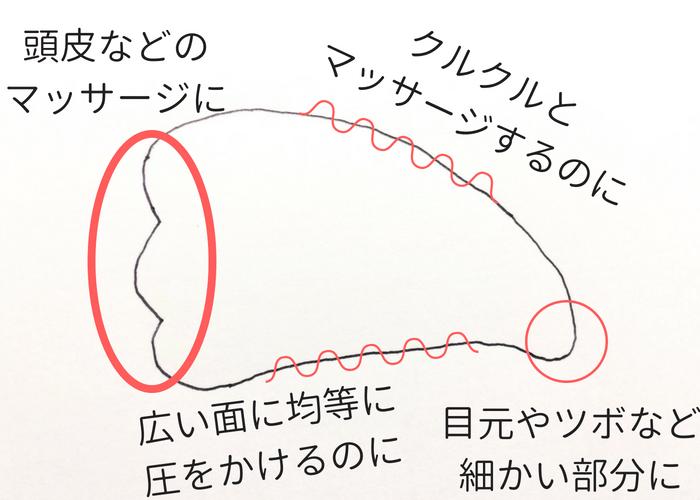 顔用カッサ 素材・形の選び方画像(天使の羽型)