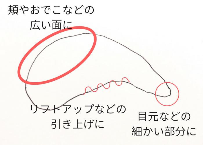 顔用カッサ 素材・形の選び方画像(眉型)